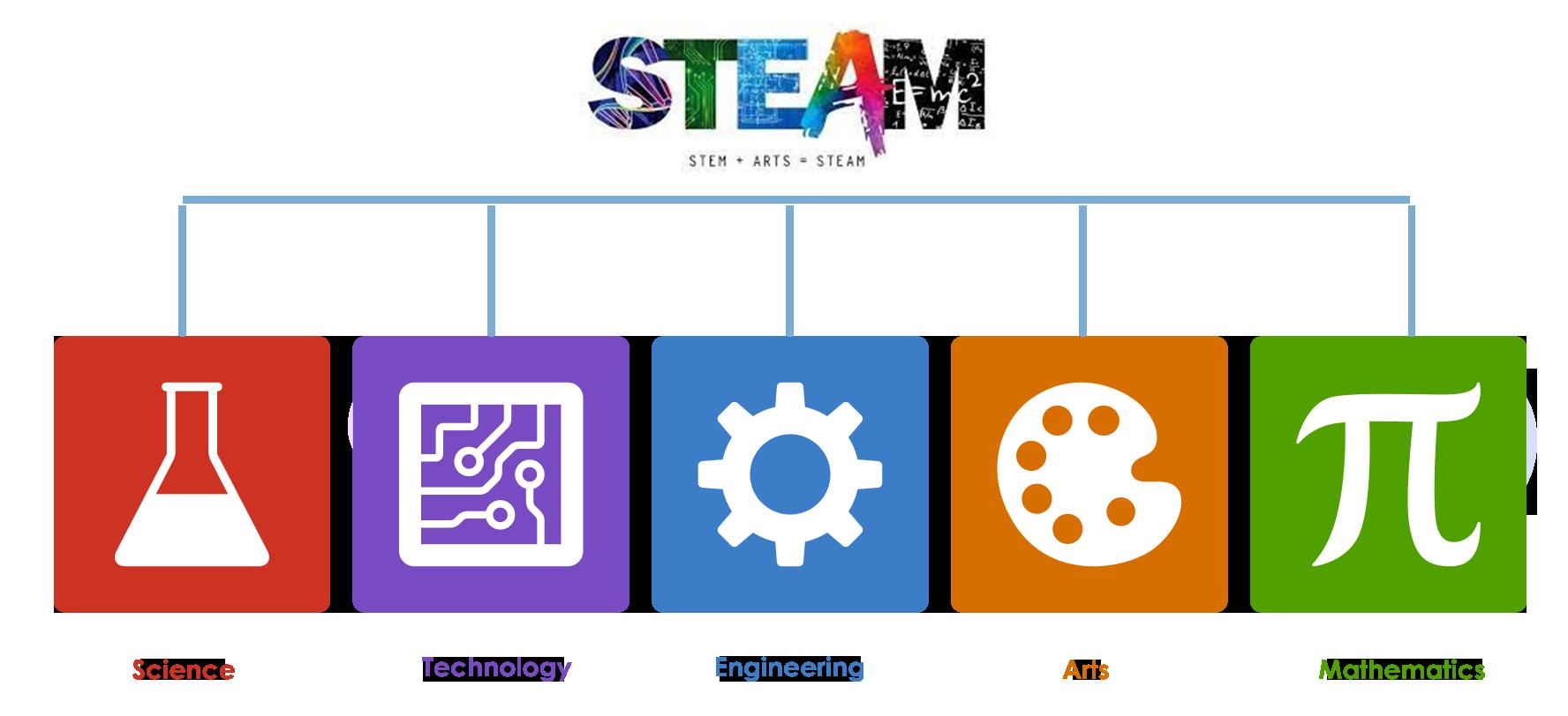 STEAM program - نظام STEAM